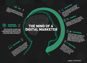 The-Mind-of-a-Digital-Marketer